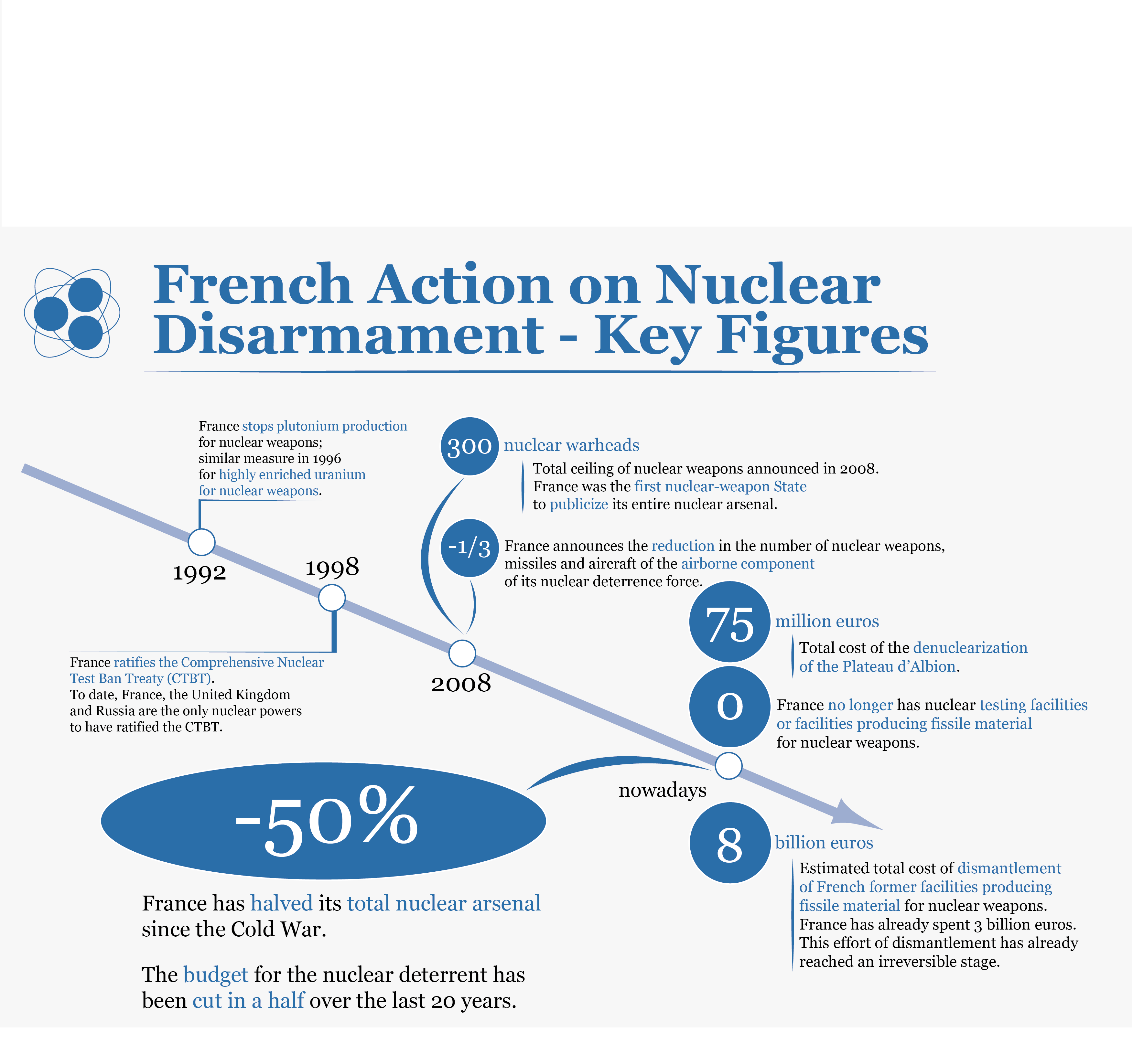 Nuclear Disarmament: France's action (© DICoD / Mathieu Hingray - Jean-Charles Mougeot)