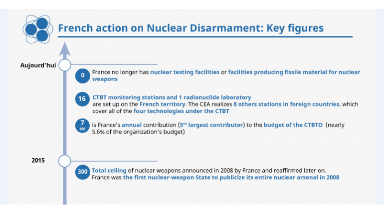 France's action for disarmament